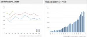 過去3年の月別訪日外国人数の推移 年別訪日外国人数の推移(1964年以降)