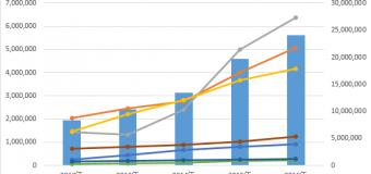 2016 年の訪日外客数