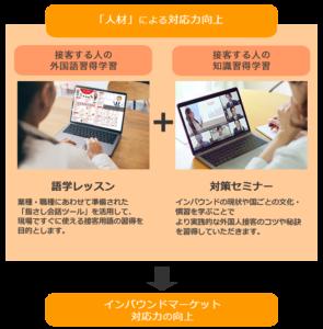 「人材」による対応力向上 接客する人の外国語習得学習+接客する人の知識習得学習